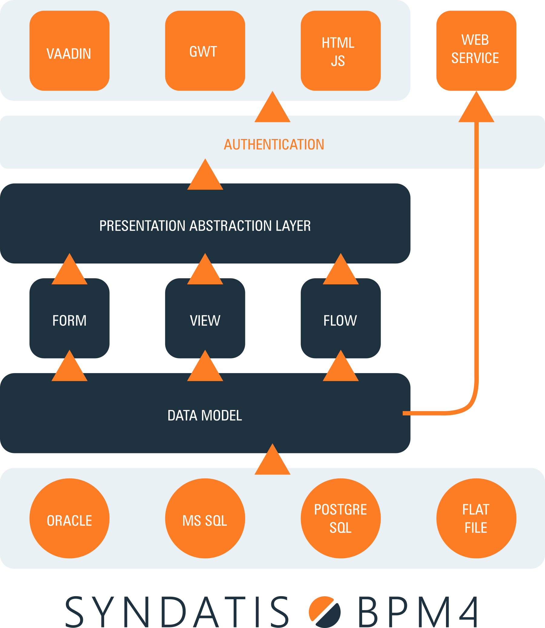 bpm4_technical_architecture